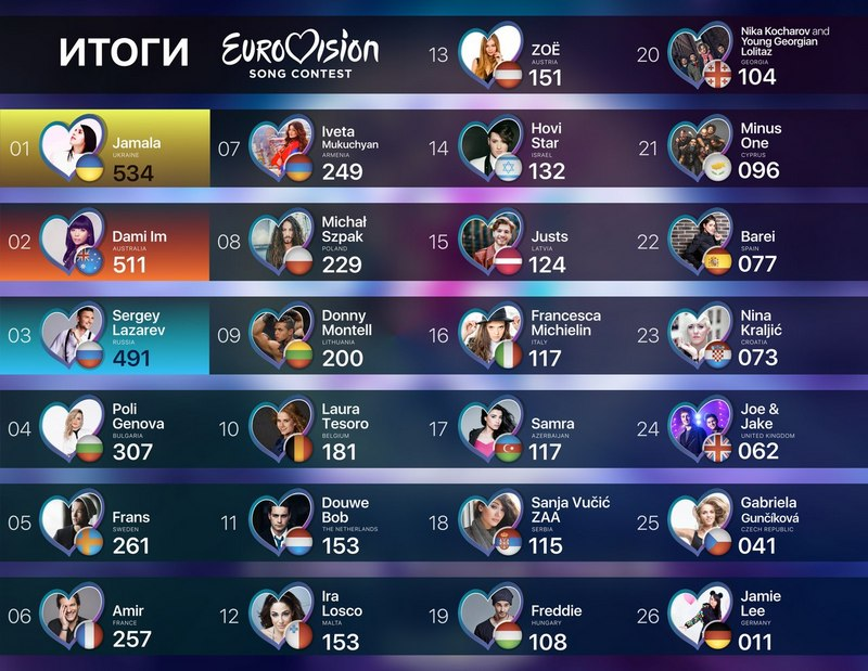 rezultaty-evrovision
