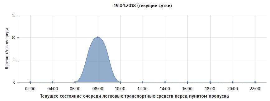 График, отражающий ситуацию на КПП на текущие сутки